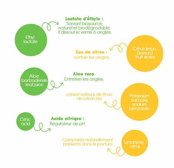 ETHYL LACTATE - Lactate d'éthyle : Solvant biosourcé, naturel et biodégradable. Il dissout le vernis à ongles. CITRUS LIMON (LEMON) FRUIT WATER - Eau de citron : nettoie les ongles. ALOE BARBADENSIS LEAF JUICE - Aloe vera : entretien les ongles. CITRIC ACID - Acide citrique : régulateur de pH  POTASSIUM SORBATE, SODIUM BENZOATE : conservateurs de l'eau de citron bio LIMONENE, CITRAL : composés naturellement présents dans le parfum