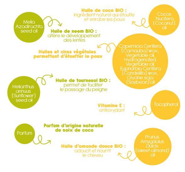 COCOS NUCIFERA (COCONUT) OIL* : Huile de coco BIO : ingrédient naturel qui étouffe et enrobe les poux  MELIA AZADIRACHTA SEED OIL* : Huile de neem BIO : altère le développement des lentes  HELIANTHUS ANNUUS (SUNFLOWER) SEED OIL* : Huile de tournesol BIO : permet de faciliter le passage du peigne  PRUNUS AMYGDALUS DULCIS (SWEET ALMOND) OIL* : Huile d'amande douce BIO : adoucit et nourrit le cheveu  COPERNICIA CERIFERA (CARNAUBA) WAX*, VEGETABLE OIL, HYDROGENATED VEGETABLE OIL, , EUPHORBIA CERIFERA (CANDELILLA) WAX, GLYCINE SOJA (SOYBEAN) OIL : Huiles et cires végétales permettant d'étouffer le poux TOCOPHEROL : Vitamine E : antioxydant  PARFUM : parfum d'origine naturelle de noix de coco