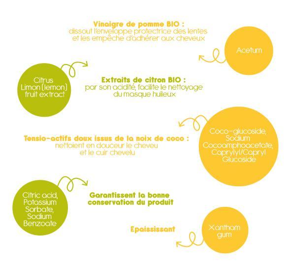ACETUM** > Vinaigre de pomme BIO : dissout l'enveloppe protectrice des lentes et les empêche d'adhérer aux cheveuxCITRUS LIMON (LEMON) FRUIT EXTRACT* > Extraits de citron BIO : par son acidité, facilite le nettoyage du masque huileuxCOCO-GLUCOSIDE, SODIUM COCOAMPHOACETATE, CAPRYLYL/CAPRYL GLUCOSIDE > Tensio-actifs doux issus de la noix de coco : nettoient en douceur le cheveu et le cuir cheveluXANTHAN GUM > Epaississant CITRIC ACID, POTASSIUM SORBATE, SODIUM BENZOATE > Garantissent la bonne conservation du produit