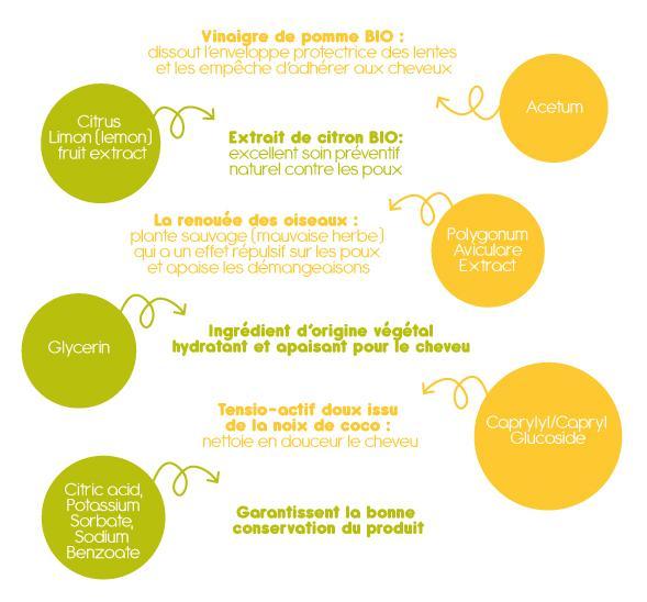 ACETUM** > Vinaigre de pomme BIO : dissout l'enveloppe protectrice des lentes et les empêche d'adhérer aux cheveuxCITRUS LIMON (LEMON) FRUIT EXTRACT* > excellent soin préventif naturel contre les pouxPOLYGONUM AVICULARE EXTRACT* > La renouée des oiseaux : plante sauvage (mauvaise herbe) qui a un effet répulsif sur les poux et apaise les démangeaisonsGLYCERIN** > Ingrédient d'origine végétal hydratant et apaisant pour le cheveuCAPRYLYL/CAPRYL GLUCOSIDE > Tensio-actif doux issu de la noix de coco : nettoie en douceur le cheveuCITRIC ACID, POTASSIUM SORBATE, SODIUM BENZOATE > Garantissent la bonne conservation du produit