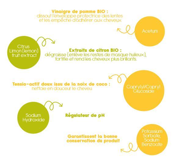 ACETUM** > Vinaigre de pomme BIO : dissout l'enveloppe protectrice des lentes et les empêche d'adhérer aux cheveux  CITRUS LIMON (LEMON) FRUIT EXTRACT* > Extraits de citron BIO : dégraisse (enlève les restes de masque huileux), fortifie et rend les cheveux plus brillants.  CAPRYLYL/CAPRYL GLUCOSIDE > Tensio-actif doux issu de la noix de coco : nettoie en douceur le cheveu  SODIUM HYDROXIDE > Régulateur de pH  POTASSIUM SORBATE, SODIUM BENZOATE > Garantissent la bonne conservation du produit