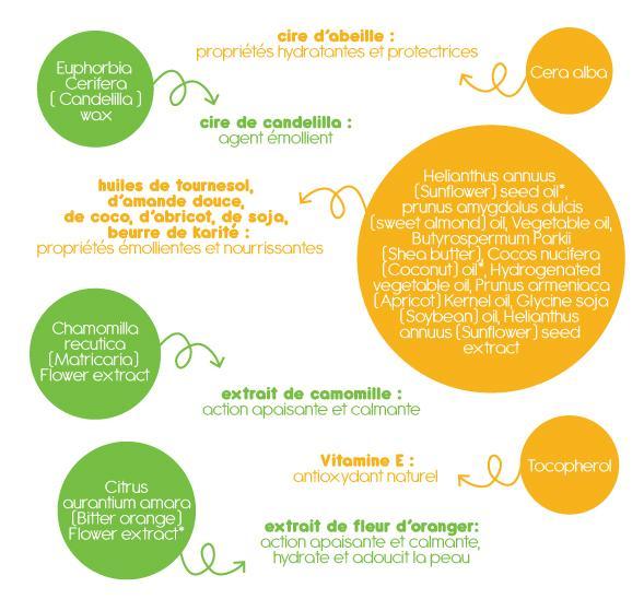HELIANTHUS ANNUUS (SUNFLOWER) SEED OIL*, PRUNUS AMYGDALUS DULCIS (SWEET ALMOND) OIL, VEGETABLE OIL, BUTYROSPERMUM PARKII (SHEA BUTTER), COCOS NUCIFERA (COCONUT) OIL*, HYDROGENATED VEGETABLE OIL, PRUNUS ARMENIACA (APRICOT) KERNEL OIL , GLYCINE SOJA (SOYBEAN) OIL, HELIANTHUS ANNUUS (SUNFLOWER) SEED EXTRACT: huiles de tournesol, d'amande douce, de coco, d'abricot, de soja, beurre de karité : propriétés émollientes et nourrissantes CERA ALBA: cire d'abeille: propriétés hydratantes et protectrices EUPHORBIA CERIFERA (CANDELILLA) WAX: cire de candelilla: agent émollient CHAMOMILLA RECUTITA (MATRICARIA) FLOWER EXTRACT: extrait de camomille : action apaisante et calmante CITRUS AURANTIUM AMARA (BITTER ORANGE) FLOWER EXTRACT*: extrait de fleur d'oranger: action apaisante et calmante, hydrate et adoucit la peau TOCOPHEROL: vitamine E: anti-oxidant naturel