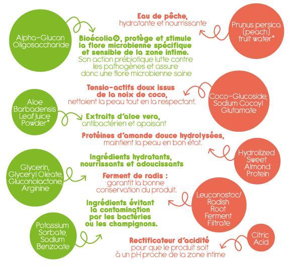 Alpha-Glucan Oligosaccharide : Bioécolia, protège et stimule la flore microbienne spécifique et sensible de la zone intime. Son action prébiotique lutte contre les pathogènes et assure donc une flore microbienne saine. Prunus persica (peach) fruit water : Eau de pêche, hydratante et nourrissante. Coco-Glucoside, Sodium Cocoyl Glutamate : Tensio-actifs doux issus de la noix de coco, nettoient la peau tout en la respectant. Aloe Barbadensis Leaf Juice Powder : Extraits d'aloe vera, antibactérien et apaisant.Hydrolized Sweet Almond Protein : Protéines d'amande douce hydrolysées, maintient la peau en bon état. Glycerin, Glyceryl Oleate, Gluconolactone, Arginine : Ingrédients hydratants, nourrissants et adoucissants. Parfum (Fragrance) : Parfums et arômes naturels de pêche et d'abricot. Leuconostoc/Radish Root Ferment Filtrate : Ferment de radis: garantit la bonne conservation du produit. Potassium Sorbate, Sodium Benzoate : Ingrédients évitant la contamination par les bactéries ou les champignons. Citric Acid : Rectificateur d'acidité pour que le produit soit à un pH proche de la zone intime