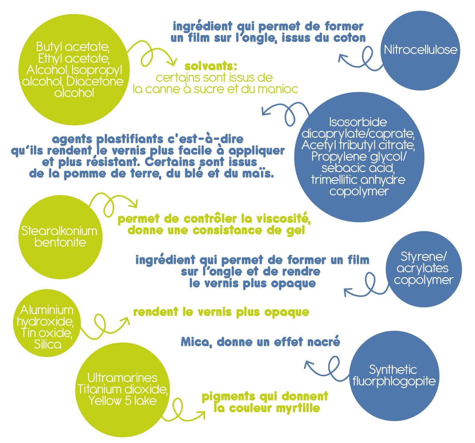 BUTYL ACETATE, ETHYL ACETATE, ALCOHOL, ISOPROPYL ALCOHOL, DIACETONE ALCOHOL : solvants. Certains sont issus de la canne à sucre et du manioc  NITROCELLULOSE : ingrédient qui permet de former un film sur l'ongle, issus du coton  ISOSORBIDE DICAPRYLATE/CAPRATE, ACETYL TRIBUTYL CITRATE, PROPYLENE GLYCOL/SEBACIC ACID, TRIMELLITIC ANHYDRIDE COPOLYMER: agents plastifiants c'est-à-dire qu'ils rendent le vernis plus facile à appliquer et plus résistant. Certains sont issus de la pomme de terre, du blé et du maïs  STEARALKONIUM BENTONITE: permet de contrôler la viscosité, donne une consistance de gel  STYRENE/ACRYLATES COPOLYMER : ingrédient qui permet de former un film sur l'ongle et de rendre le vernis plus opaque  ALUMINIUM HYDROXIDE,  TIN OXIDE, SILICA : rendent le vernis plus opaque  SYNTHETIC FLUORPHLOGOPITE : Mica, donne un effet nacré  ULTRAMARINES, TITANIUM DIOXIDE, YELLOW 5 LAKE : pigments qui donnent la couleur myrtille