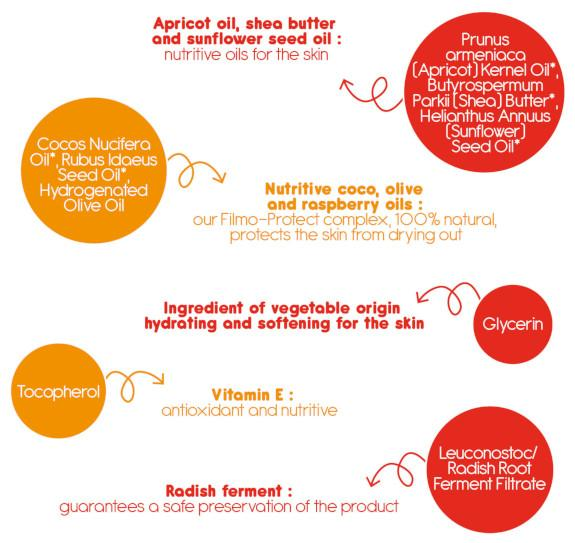 Apricot oil, shea butter and sunflower seed oil: nutritive oils for the skin. Nutritive coco, olive and raspberry oils: our Filmo-Protect complex, 100% natural, protects the skin from drying out. Ingredient of vegetable origin hydrating and softening for the skin. Vitamin E: antioxidant and nutritive.  Radish ferment: guarantees a safe preservation of the product.
