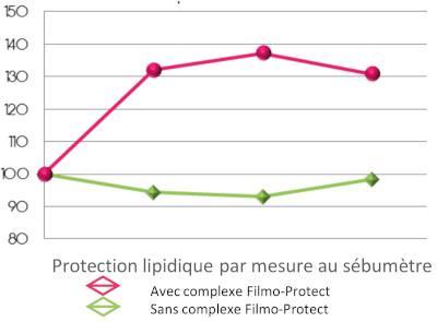 Protection lipidique par mesure au sébumètre