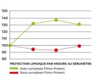 protection lipidique mesure sebumetre v2 1-toofruit
